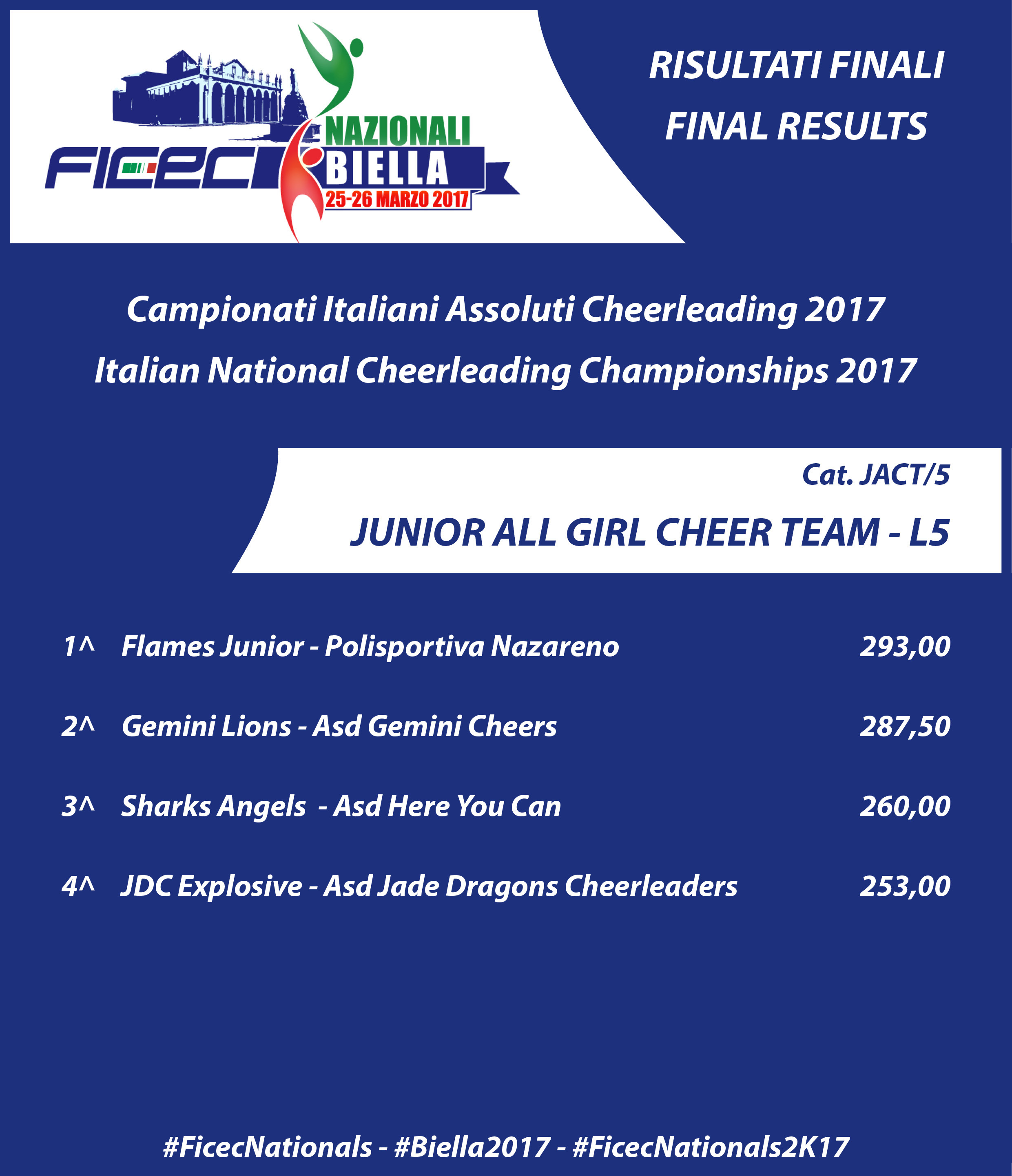 RESULTS nationals 2017 JACT 5