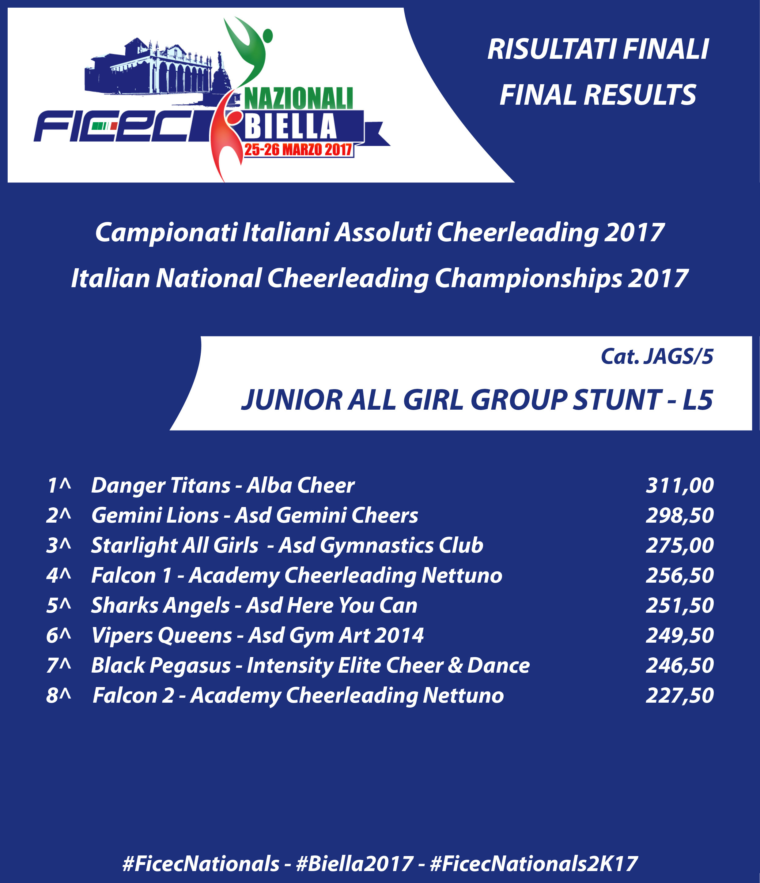 RESULTS nationals 2017 JAGS