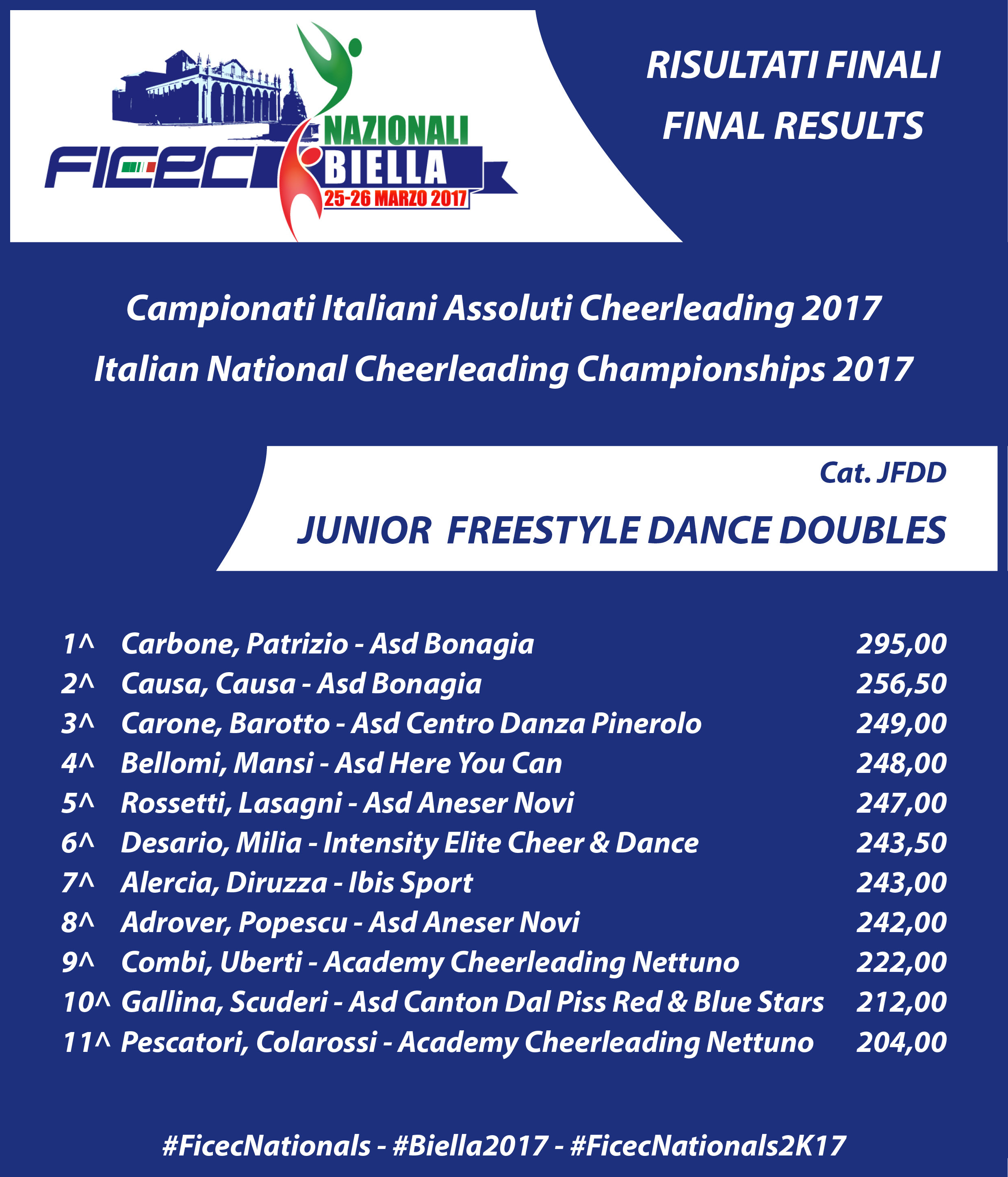 RESULTS nationals 2017 JFDD