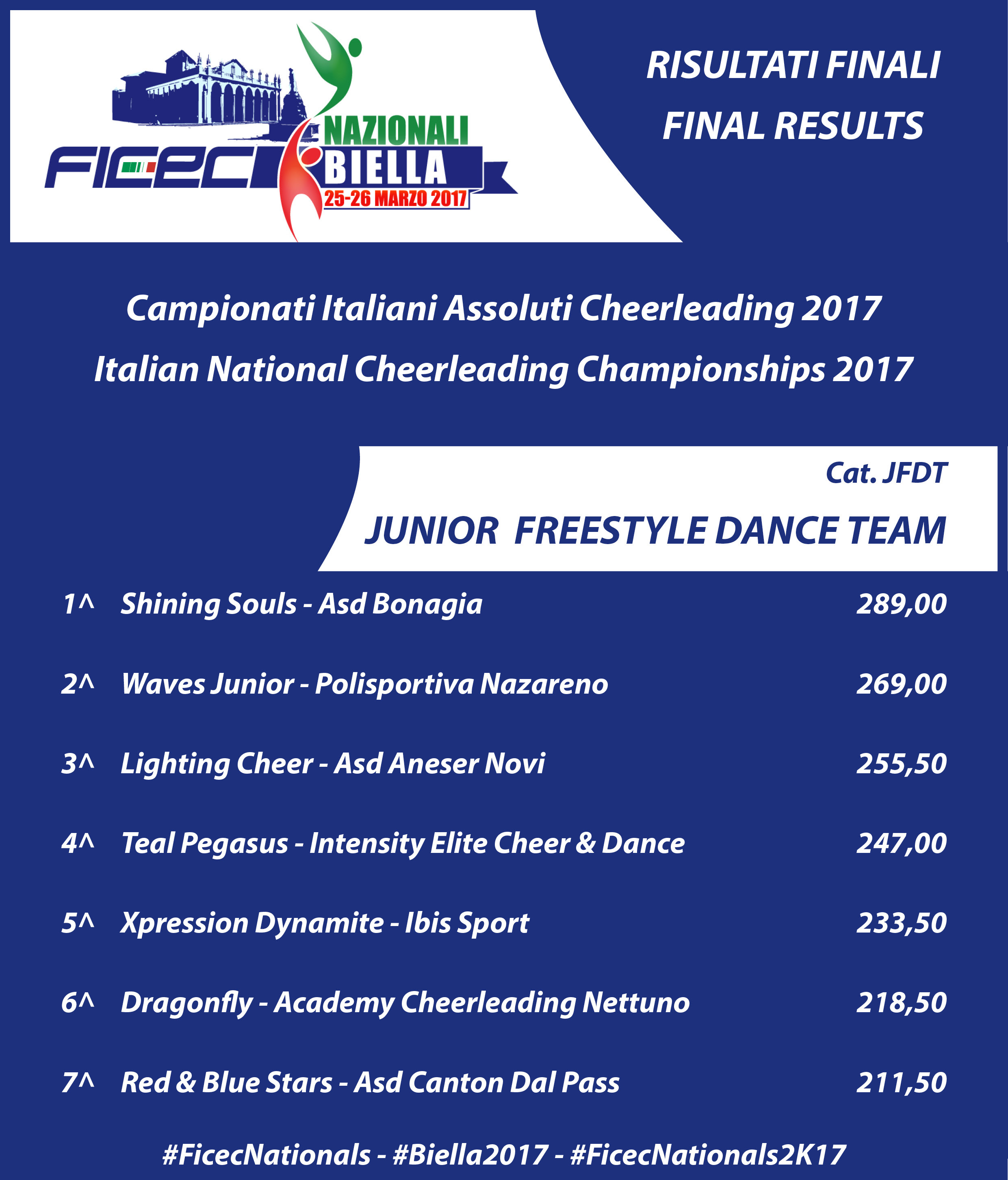 RESULTS nationals 2017 JFDT