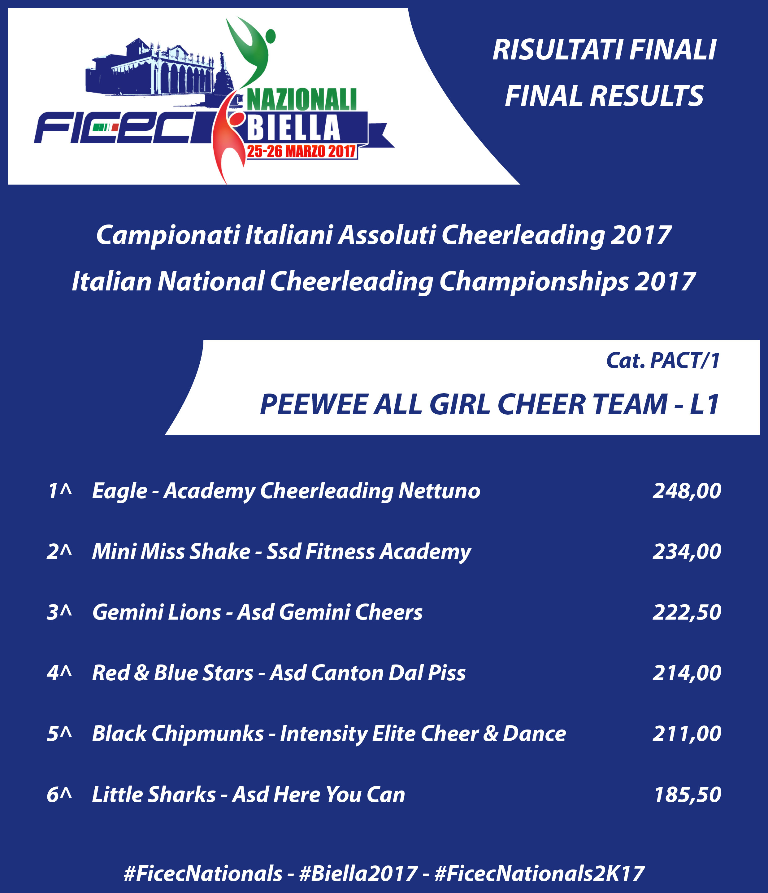 RESULTS nationals 2017 PACT 1