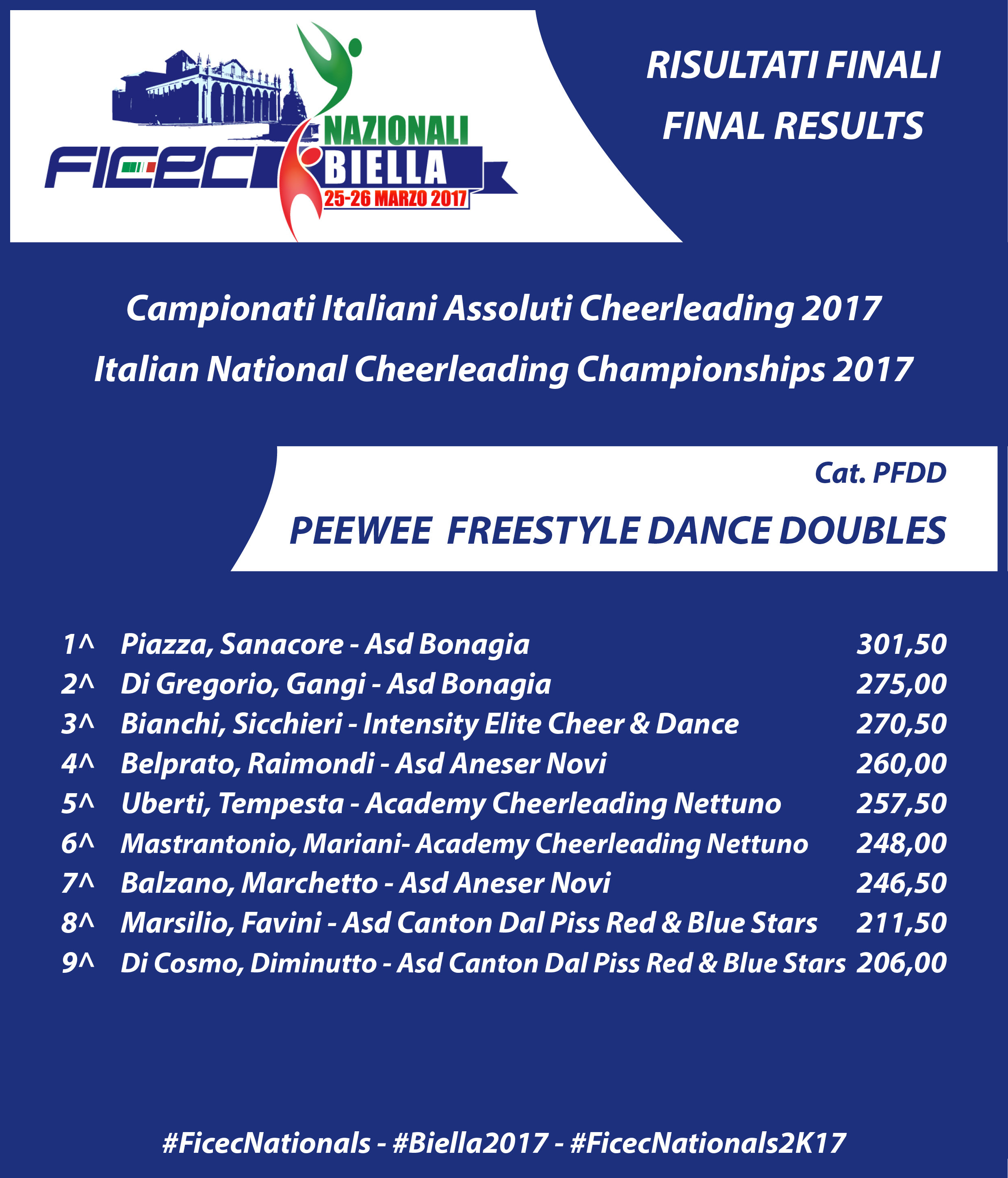 RESULTS nationals 2017 PFDD