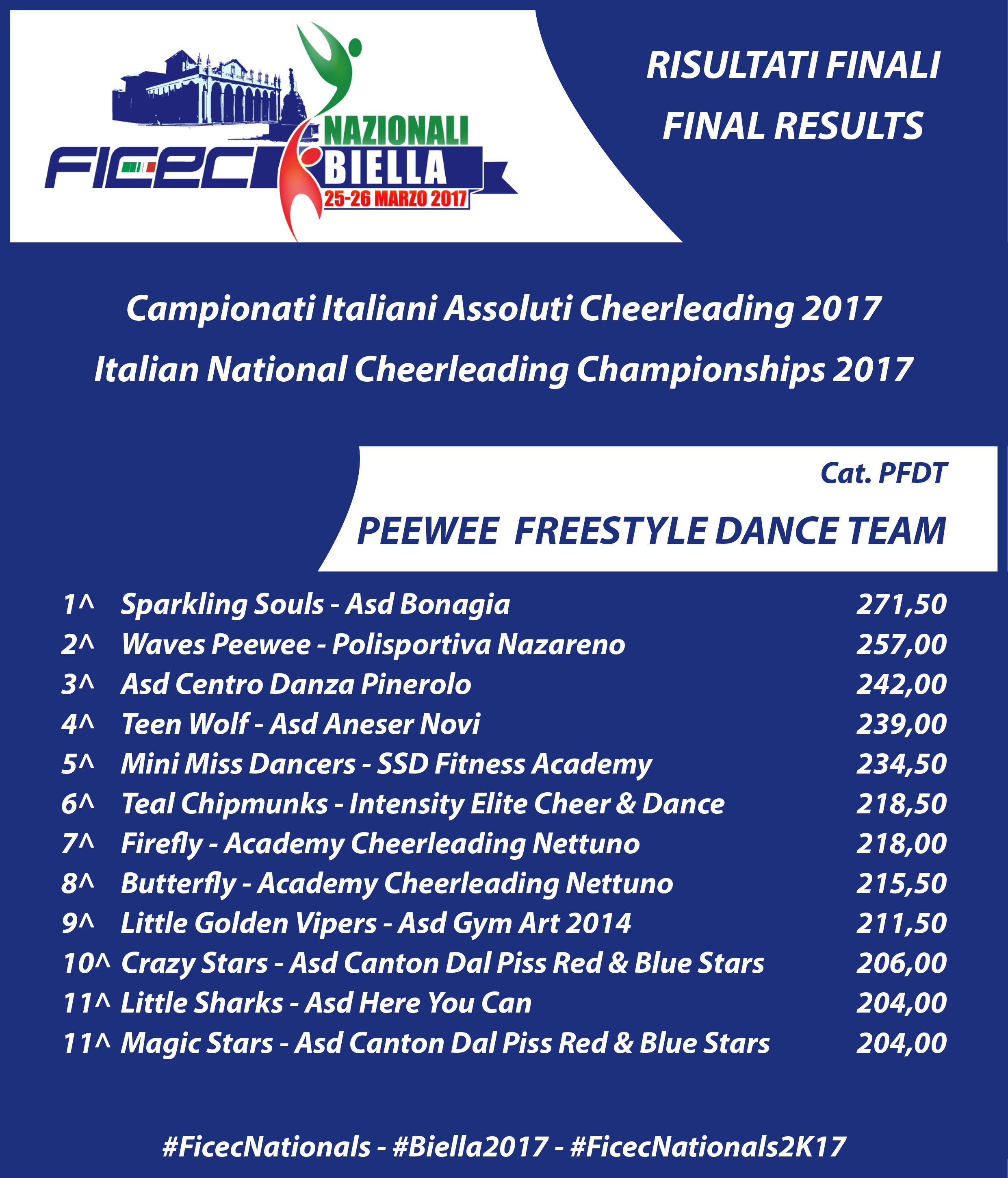 RESULTS nationals 2017 PFDT