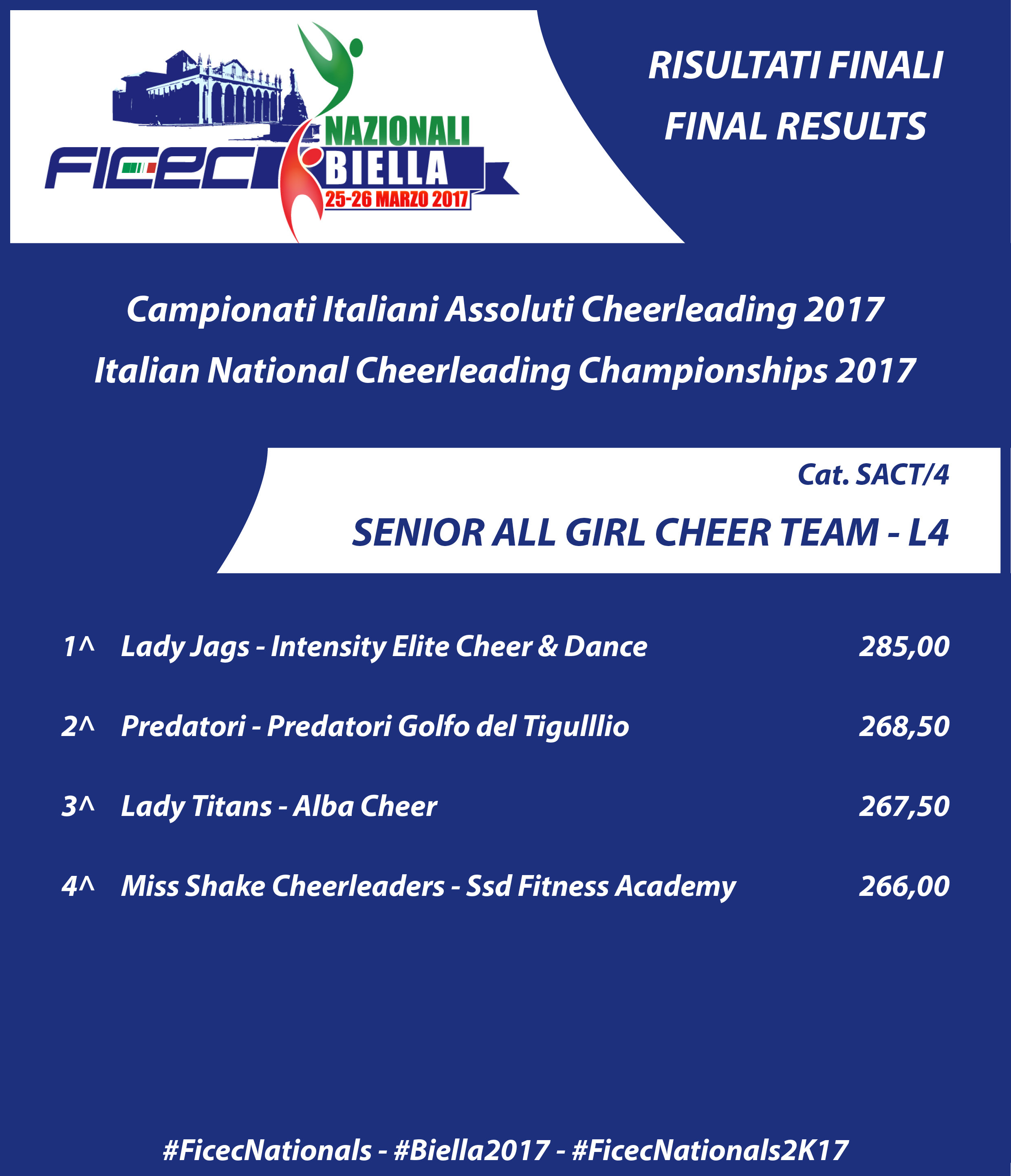 RESULTS nationals 2017 SACT 4