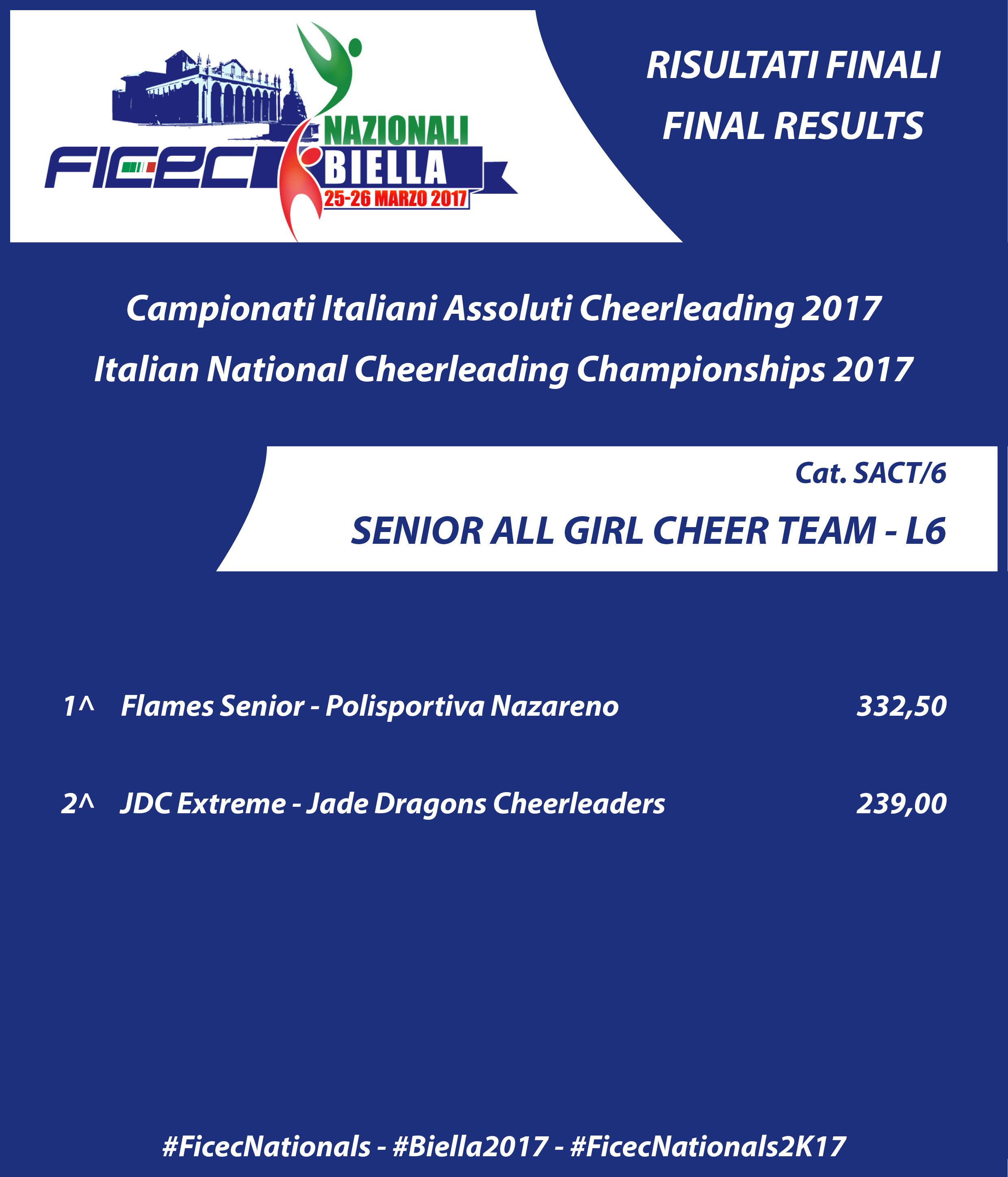 RESULTS nationals 2017 SACT 6