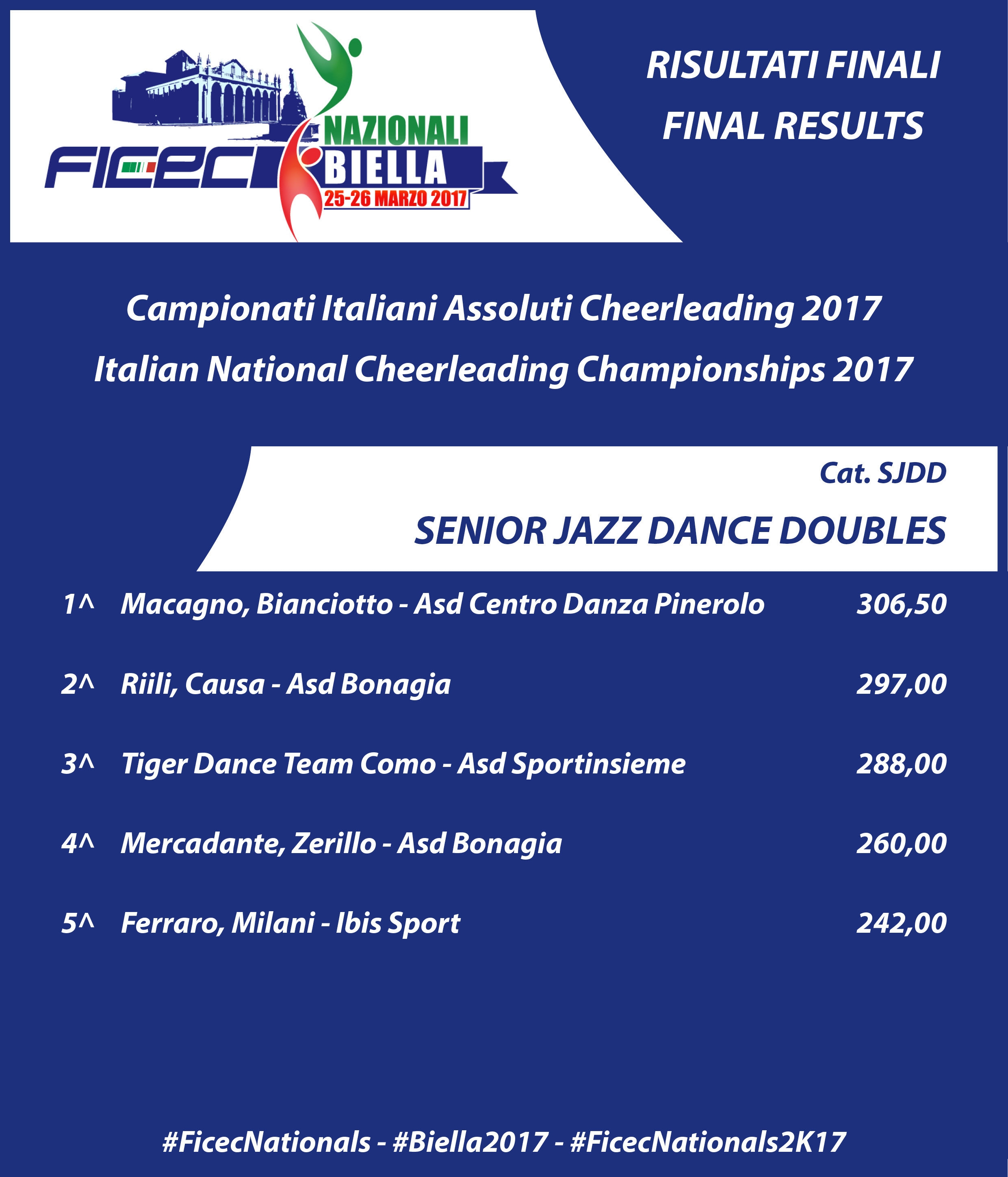 RESULTS nationals 2017 SJDD