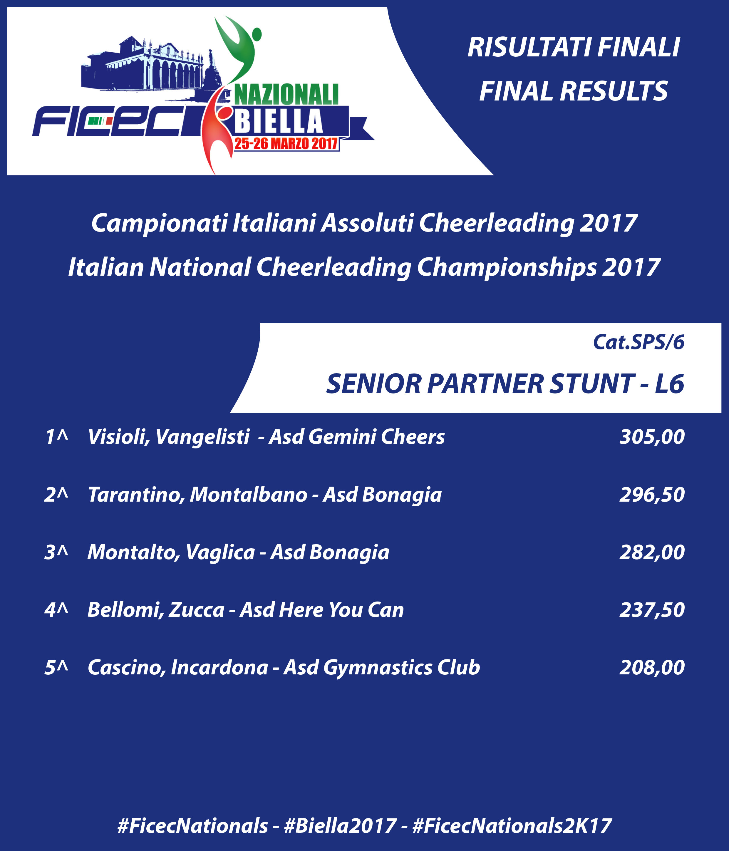 RESULTS nationals 2017 SPS